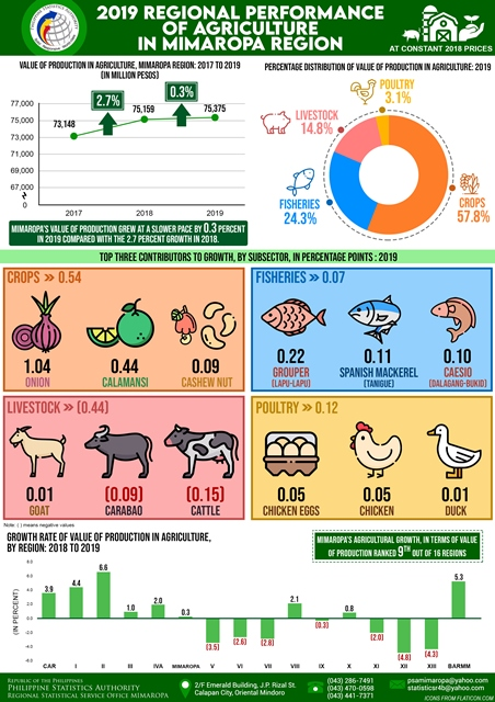 2019 Regional Performance of Agriculture Infographic